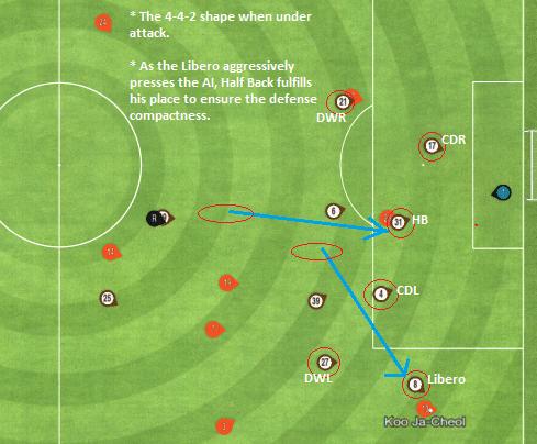 libero-half-back-intercharge-4-men-defense-situation